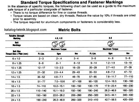 Kunci Pas Torsi By Mitratools katalog teknik britool kunci torsi torque wrench