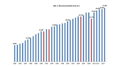 Bmw Bewerbungen Pro Jahr Deutsche Leisten Sich Auch In Zukunft Quot Mehr Quot Auto Absatzwirtschaft