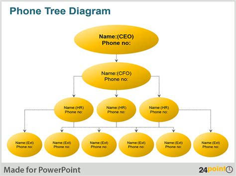 strategy tree template human resource planning process diagram human free