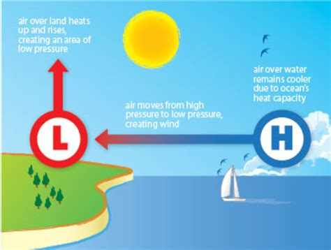 diagram of sea and land what causes a sea sail magazine