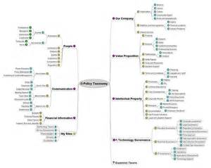 taxonomy page template schneider s sharepoint taxonomy and governance