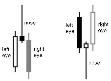 candlestick pattern indicator afl pinbar trading system forex pinbar set up