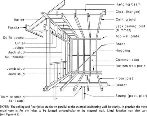 house layout terminology figure 2 1 framing members floor wall and ceiling build