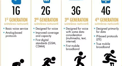3g mobile network why does 3g mobile cellular signal use more power than 2g