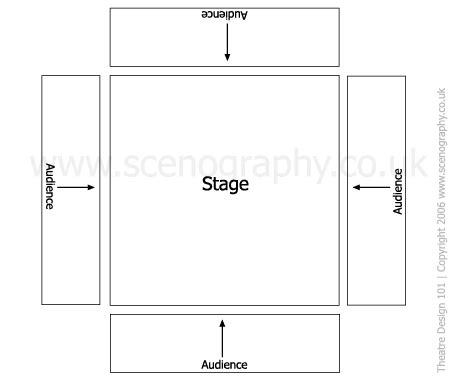 stage layout names stage types theatre in the round theatre design