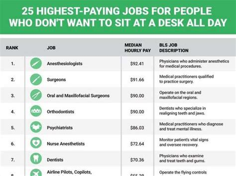 high paying desk jobs without degree medical jobs that don t require a degree cool jobs that