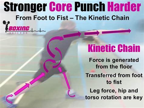 boxing training core strength training