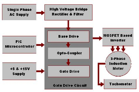 3 phase induction motor using microcontroller pic microcontroller based speed of three phase induction motor using single phase supply