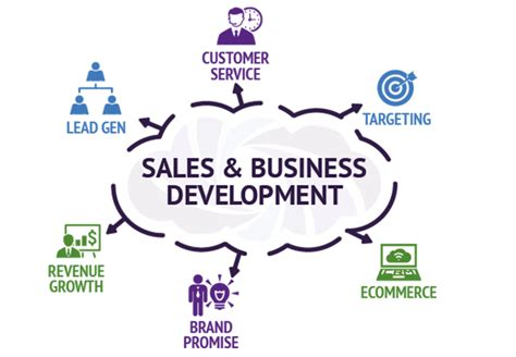 business development and software sales scitent elearning sales and marketing services