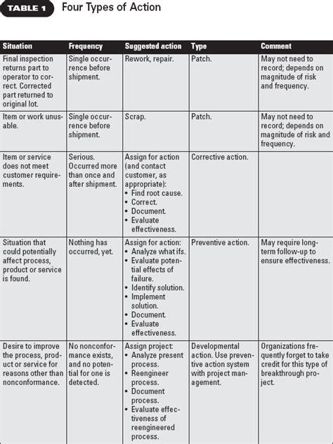 door to door tracking meaning corrective vs preventive