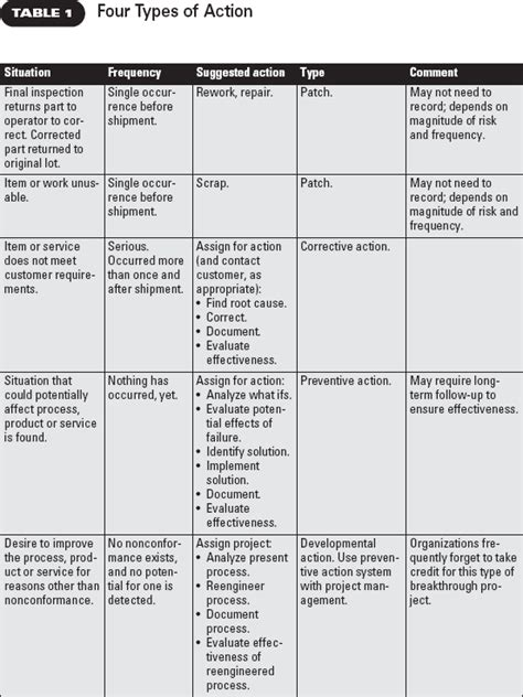 Corrective Vs Preventive Action Capa Template Clinical Research