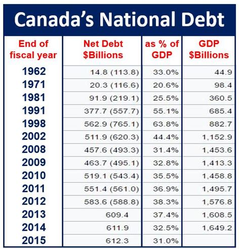 Canadas National Newspaper by What Is The National Debt Definition And Meaning