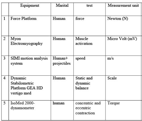 Sport Science Research Topics by Sport Biomechanics Research Science Topic