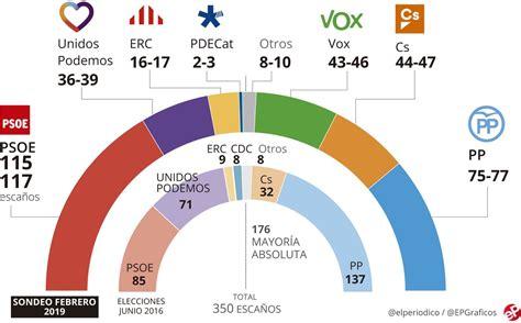 enquesta eleccions generals el  espanya psoe guanya