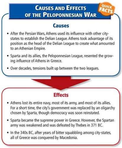Peloponnesian War Essay by 12 1 2 Thucydides On The Causes Of The Peloponnesian War