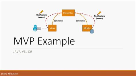 Mvp Pattern Youtube | for my java students mvp design pattern for exercise 3