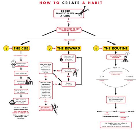 how to create a flow diagram the power of habit why we do what we do in and
