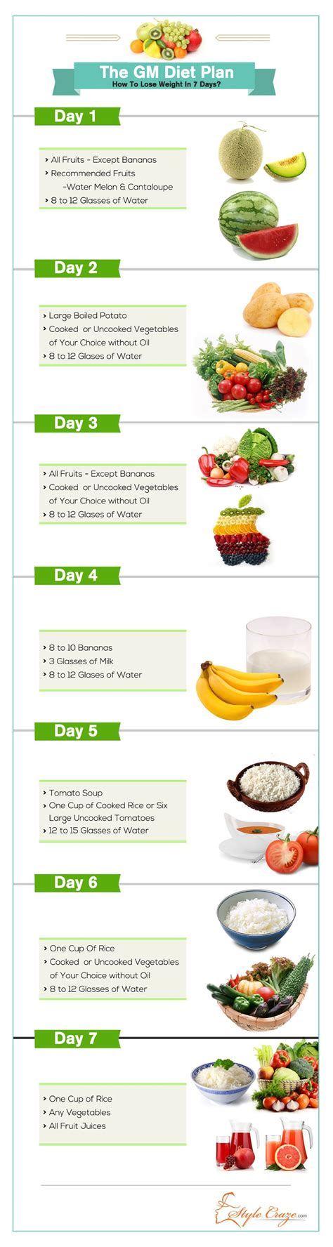 Detox Diet Day 1 Fruit by The Gm Diet Plan How To Lose Weight In Just 7 Days Gm