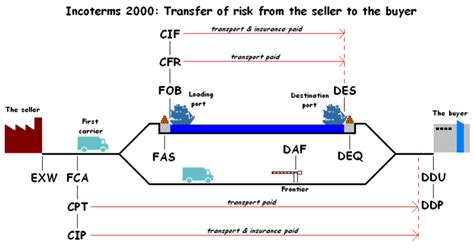 Letter Of Agreement Definicion incoterms chartering your global carrier for