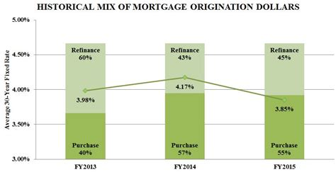 Mba Mortgage Origination Data by Lendingtree Inc Form 10 K March 1 2016