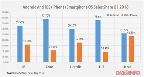 2016 Phone Sales Newhairstylesformen2014com | android demolishes ios iphone in smartphone sales shares
