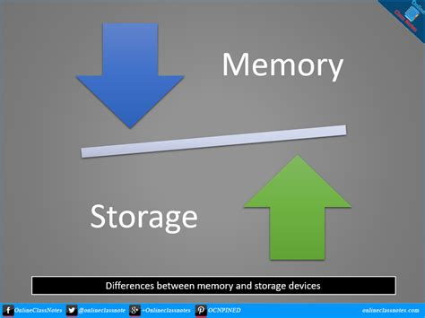 Memory Wstor what are the differences between memory and storage devices