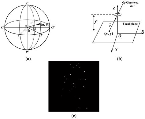 a star pattern recognition algorithm for autonomous attitude determination sensors free full text an autonomous star