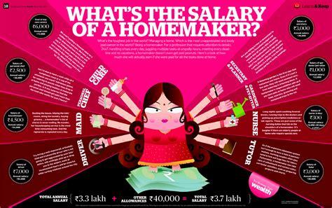 Attractive Gardener Salary #4: Salary-of-a-homemaker.png