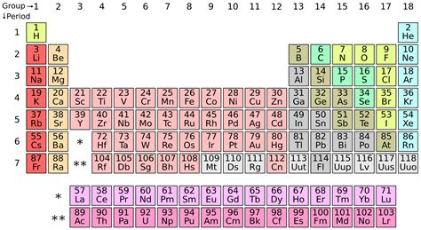 periodic table how albert einstein broke the periodic table