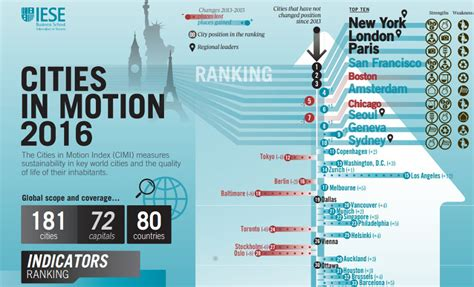 Aim Philippines Mba Ranking by Global List Of Quot Smart Cities Quot Ranked Metro Manila 146th