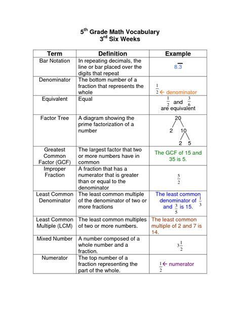 7th Grade Vocabulary Worksheets by Worksheet Math Vocabulary Worksheets Caytailoc Free