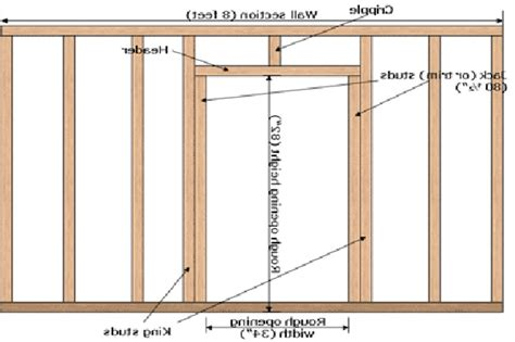 Framing An Interior Wall With A Door Garage Frame Diagram Wiring Diagram Schemes