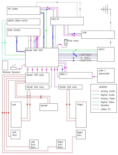 the basics of home theater sle wiring diagram my