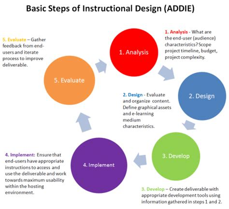 instructional design certificate umass lesson 9