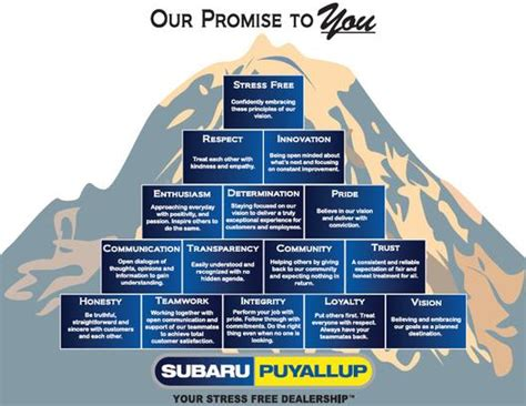 Subaru Of Puyallup by Subaru Of Puyallup Car Dealership In Puyallup Wa 98371