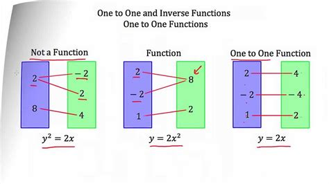 One One Default understanding one to one and inverse functions