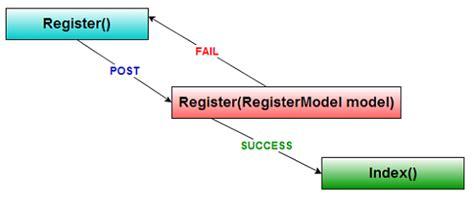 prg pattern asp net webforms how to use prg pattern with asp net mvc 4