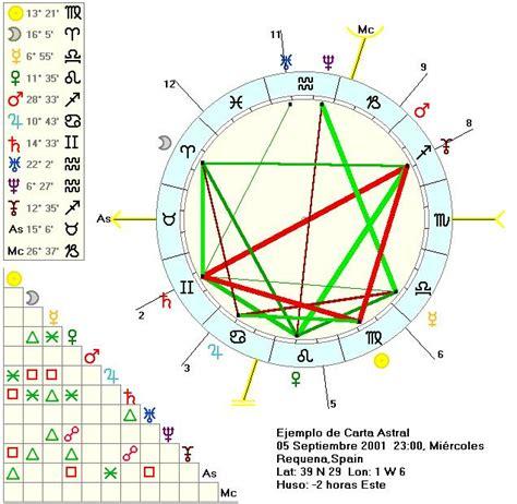 carta astral gratis astrologia grupo venus curso de astrologia carta astral gratis
