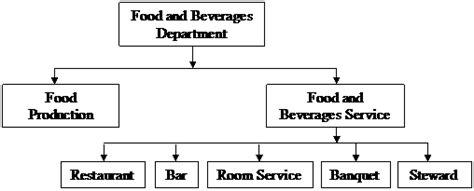 membuat struktur organisasi hotel knowledge gallery by rie v modul pelayanan makan dan