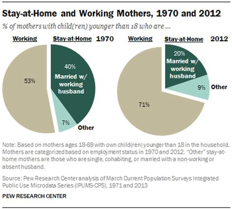 stay at home mothers on the rise pew research center