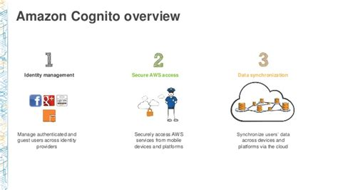 amazon cognito securing serverless workloads with cognito and api gateway