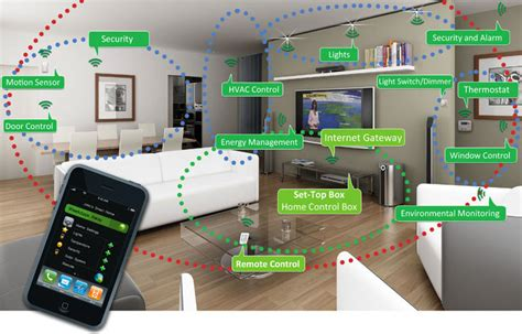 the best smart home iot products of ces 2017 zdnet smart iot home accessories to keep your home secure tech