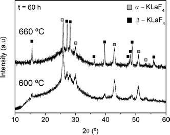 xrd pattern of glass klaf 4 nanocrystallisation in oxyfluoride glass ceramics