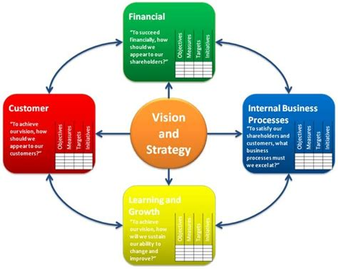 The Best Article Balanced Scorecard Kaplan Norton integrating performance balanced scorecard