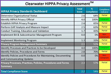 Hipaa Risk Assessment Template Templates Data Hipaa Security Risk Assessment Template Free