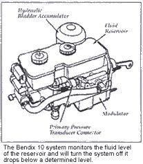 Bendix Abs Brake System Chrysler Dodge Plymouth Minivan Bendix 10 Antilock Brakes