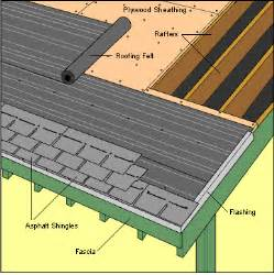 Ground Decks Patios Asphalt Fiberglass Roofing