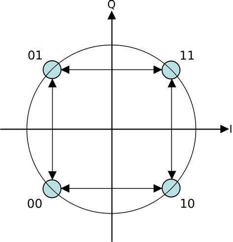 qpsk diagram minimum shift keying