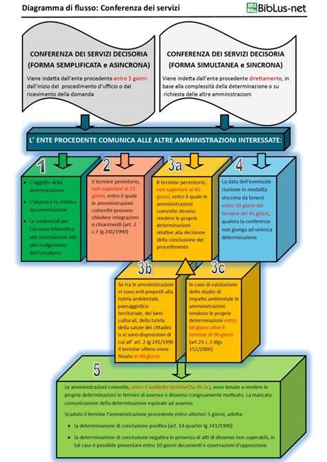 procedimento d ufficio nuova conferenza dei servizi lo schema riepilogativo