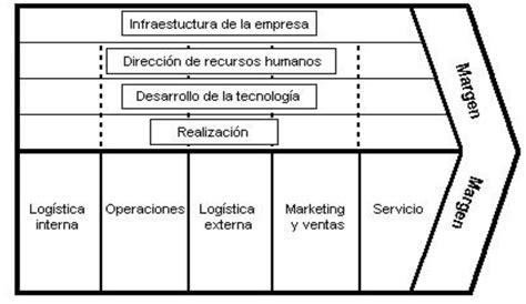 cadena de valor digital administracion de mkt documentacion cadena de valor de